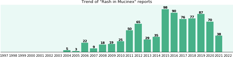Could Mucinex cause Rash?