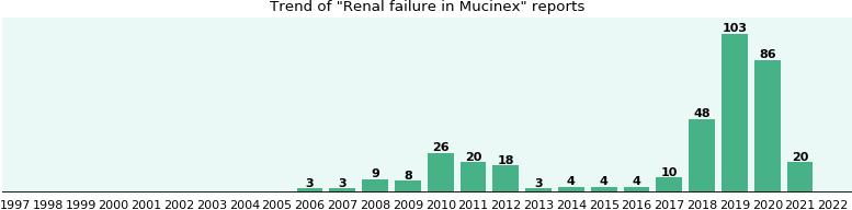 Could Mucinex cause Renal failure?