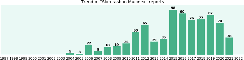 Could Mucinex cause Skin rash?