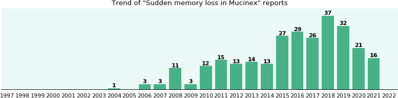 Could Mucinex cause Sudden memory loss?