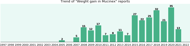 Could Mucinex cause Weight gain?