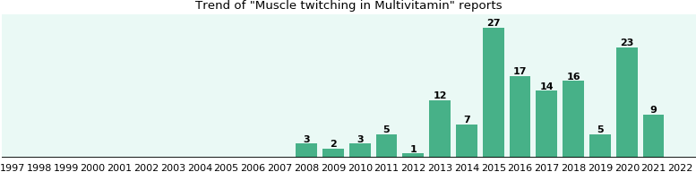 Could Multivitamin cause Muscle twitching?