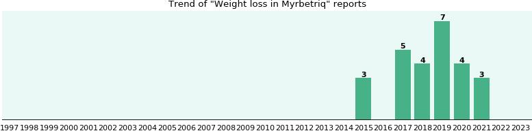 Walmart canada weight loss