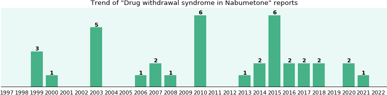 Could Nabumetone cause Drug withdrawal syndrome?