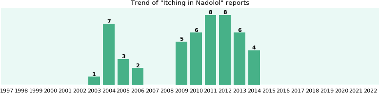 Will you have Itching with Nadolol? - eHealthMe