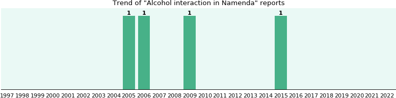 Could Namenda cause Alcohol interaction?