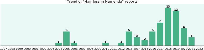 Could Namenda cause Hair loss?