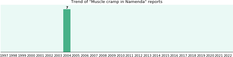 Could Namenda cause Muscle cramp?