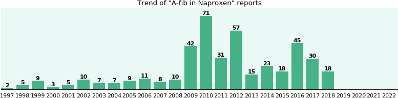 Could Naproxen cause A-fib?