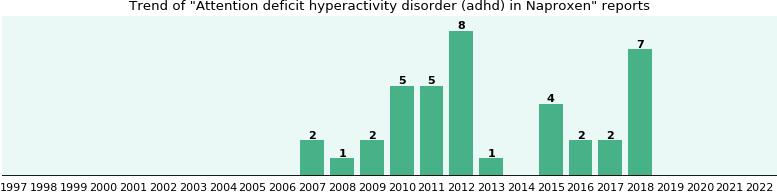 Could Naproxen cause Attention deficit hyperactivity disorder (adhd)?