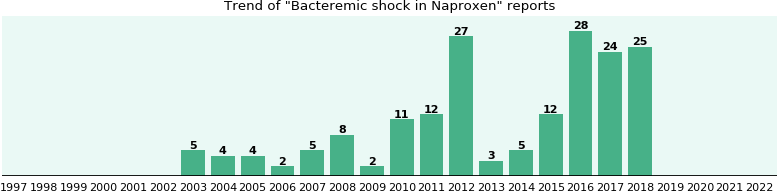 Could Naproxen cause Bacteremic shock?