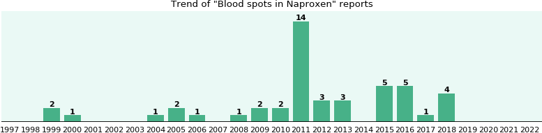Could Naproxen cause Blood spots?