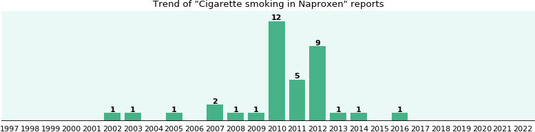 Could Naproxen cause Cigarette smoking?
