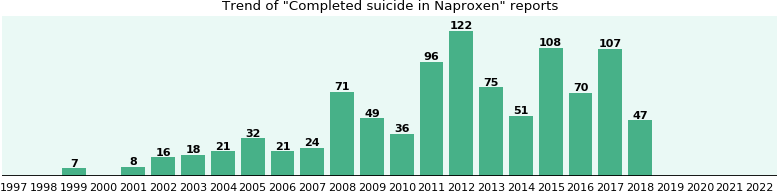 Could Naproxen cause Completed suicide?