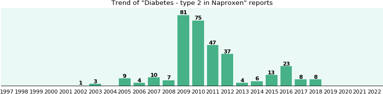 Could Naproxen cause Diabetes - type 2?
