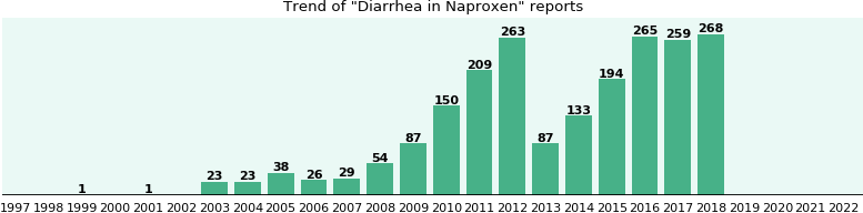 Could Naproxen cause Diarrhea?