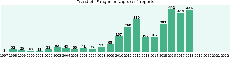 Could Naproxen cause Fatigue?