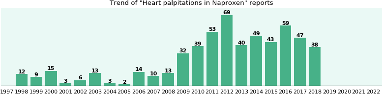 Could Naproxen cause Heart palpitations?