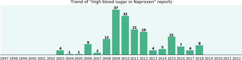 On effect naproxen sugar blood