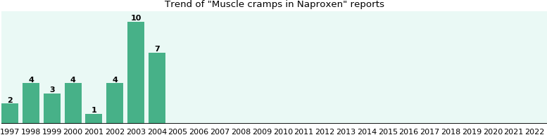 Could Naproxen cause Muscle cramps?