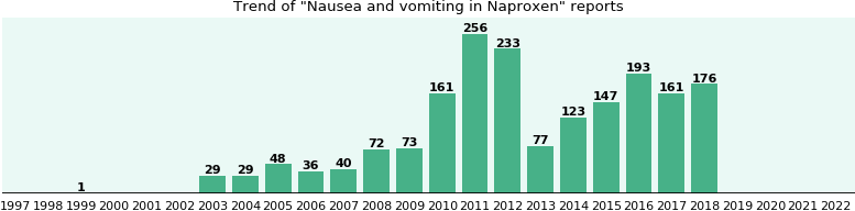 how long does nausea from naproxen last
