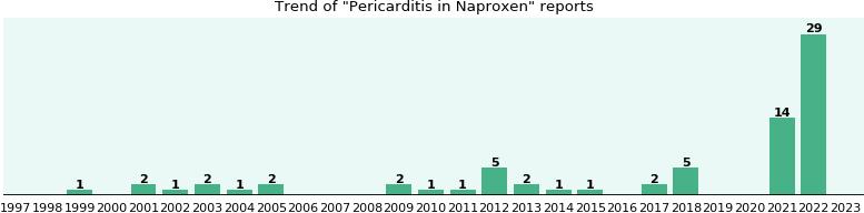 naproxen pericarditis