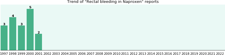 Could Naproxen cause Rectal bleeding?