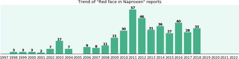 Could Naproxen cause Red face?