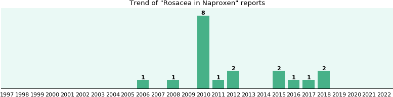Could Naproxen cause Rosacea?