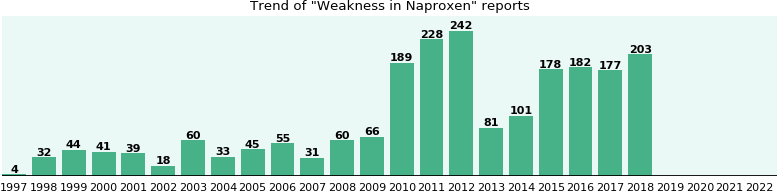 Could Naproxen cause Weakness?