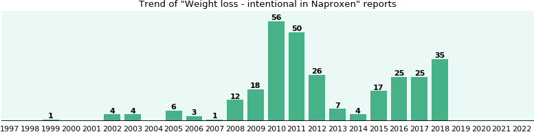 Could Naproxen cause Weight loss - intentional?