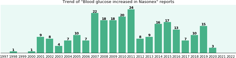 Could Nasonex cause Blood glucose increased?