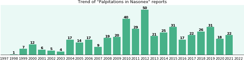 Could Nasonex cause Palpitations?