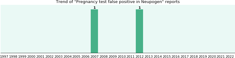Neupogen and Pregnancy test false positive, a study from FDA data