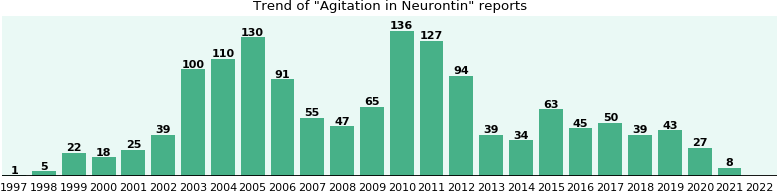 Could Neurontin cause Agitation?