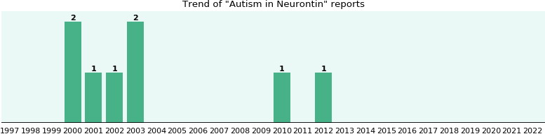 Could Neurontin cause Autism?