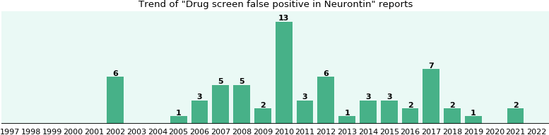 Could Neurontin cause Drug screen false positive?