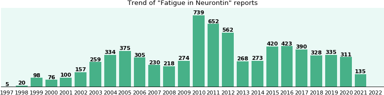 Could Neurontin cause Fatigue?
