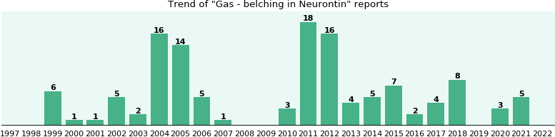Could Neurontin cause Gas - belching?