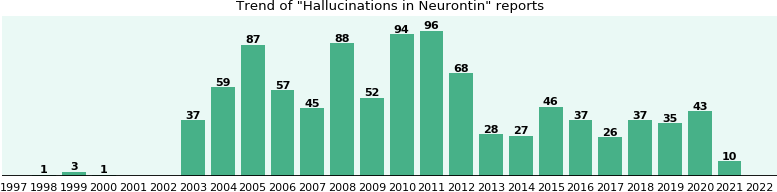 pregabalin side effects hallucinations at night