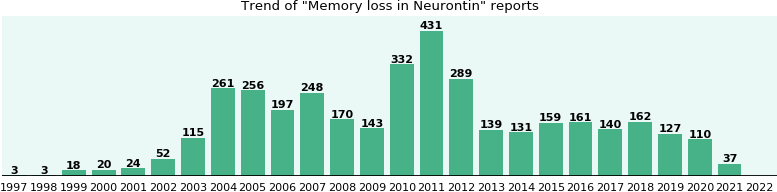 Could Neurontin cause Memory loss?