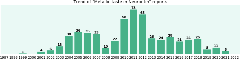 Could Neurontin cause Metallic taste?