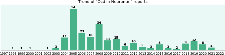 Could Neurontin cause Ocd?