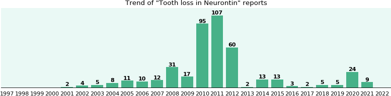 Could Neurontin cause Tooth loss?