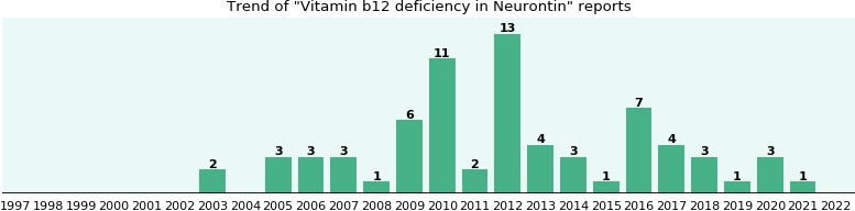 Could Neurontin cause Vitamin b12 deficiency?