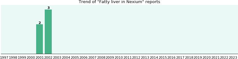 Nexium liver pain