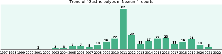 Could Nexium cause Gastric polyps?
