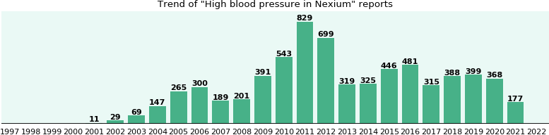Could Nexium cause High blood pressure?