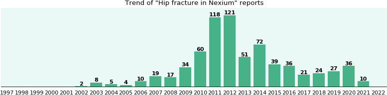 Fractures why nexium does hip cause