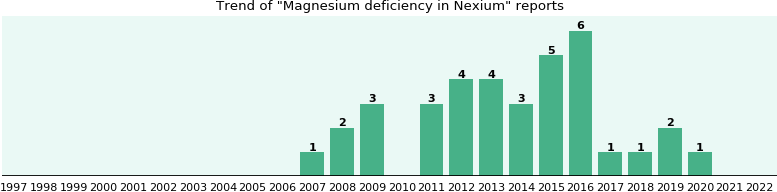 Could Nexium cause Magnesium deficiency?